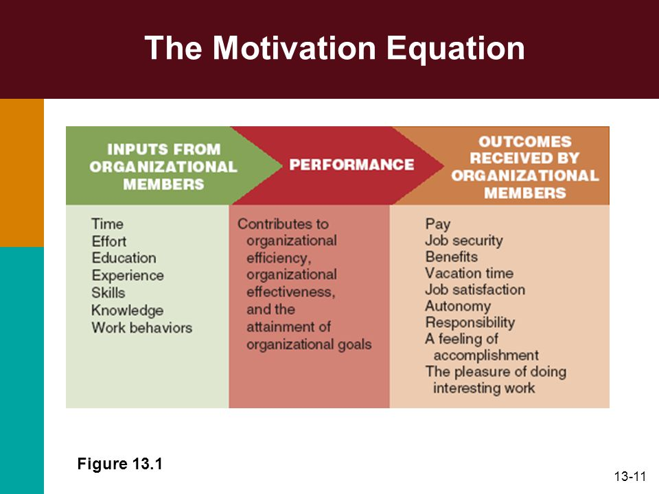 The Motivation Equation