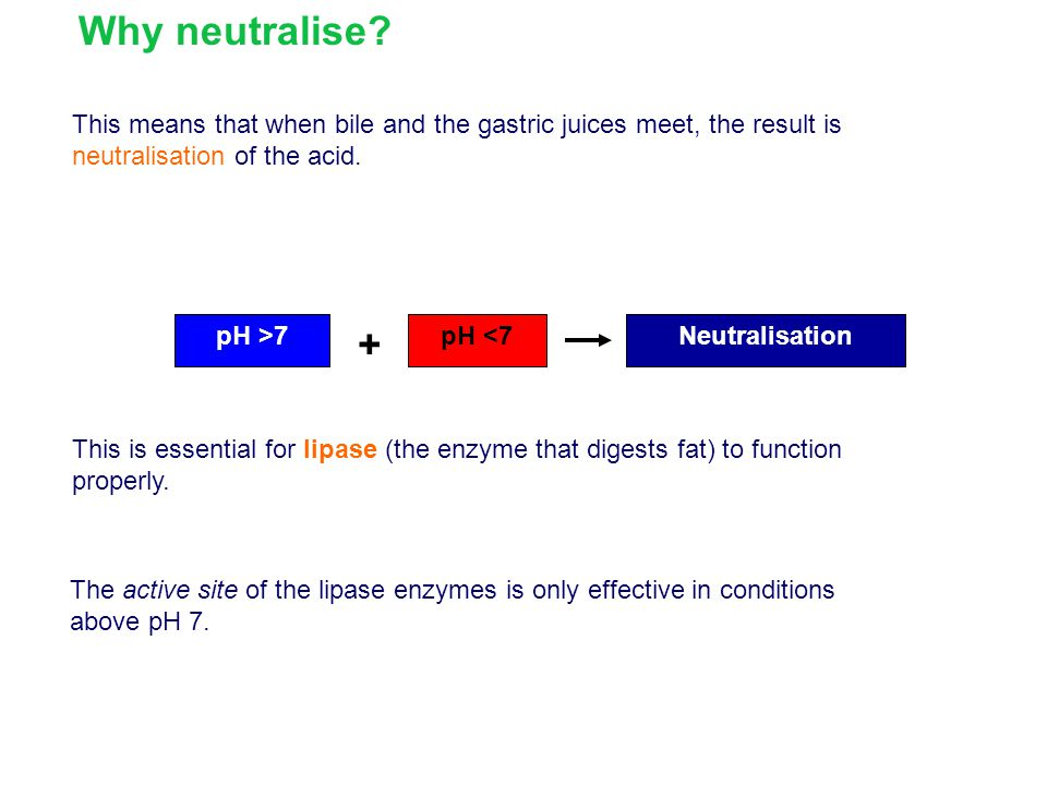 Why neutralise This means that when bile and the gastric juices meet, the result is neutralisation of the acid.
