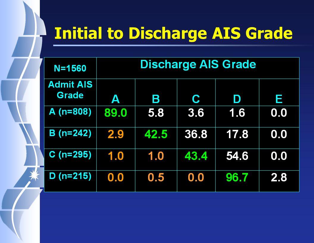 Initial to Discharge AIS Grade