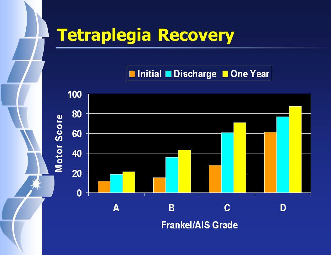 Tetraplegia Recovery