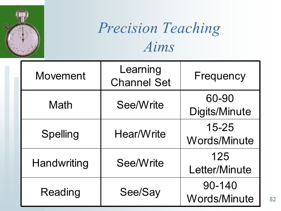 Precision Teaching Aims