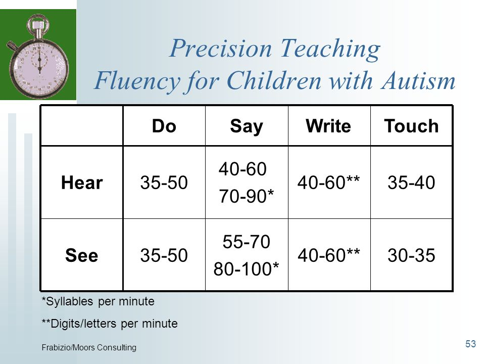 Precision Teaching Fluency for Children with Autism