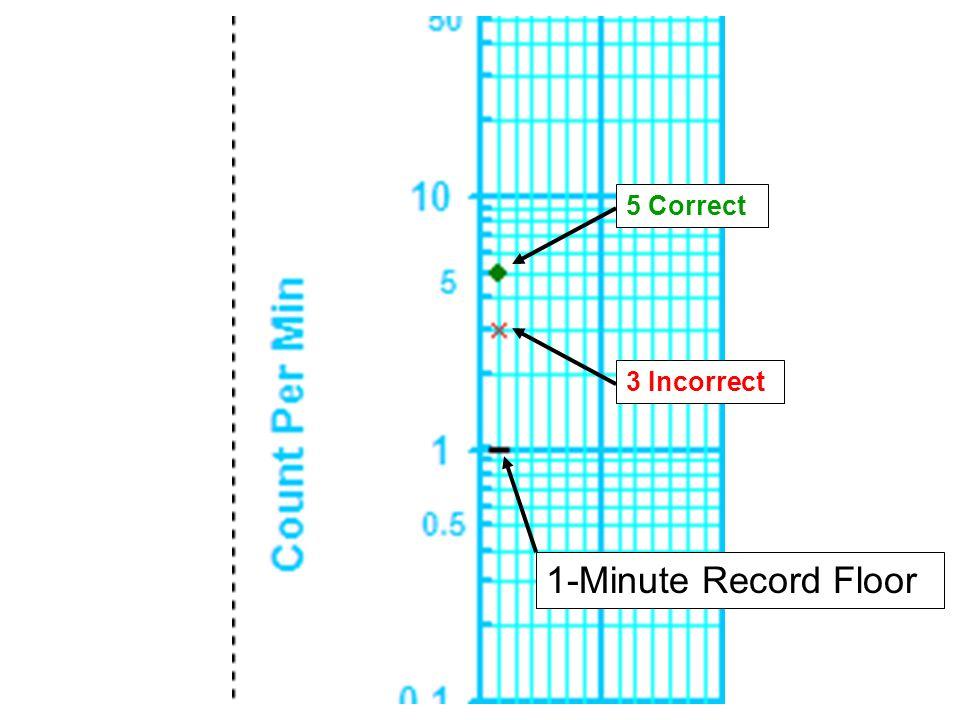 5 Correct 3 Incorrect 1-Minute Record Floor