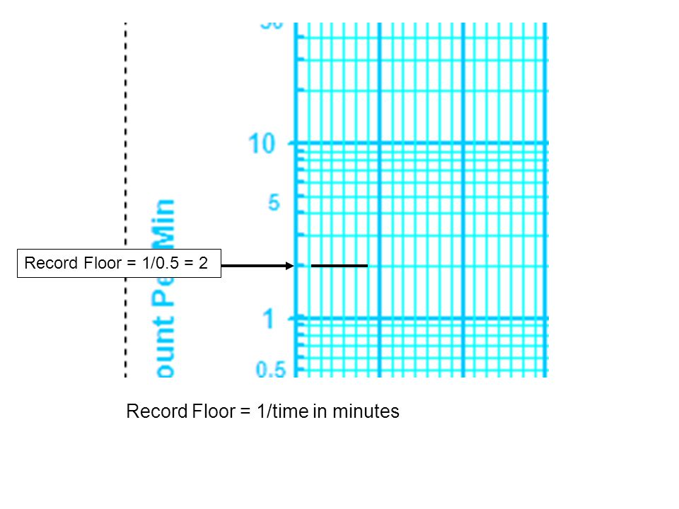 Record Floor = 1/time in minutes