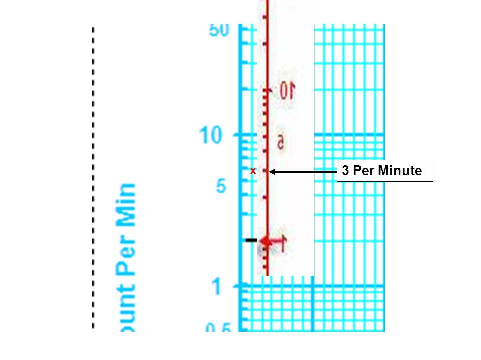 x 3 Per Minute