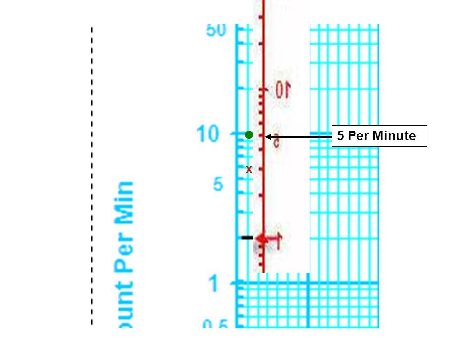 5 Per Minute x