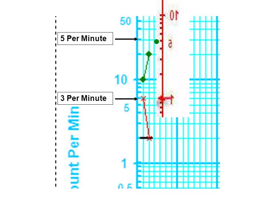 5 Per Minute 3 Per Minute
