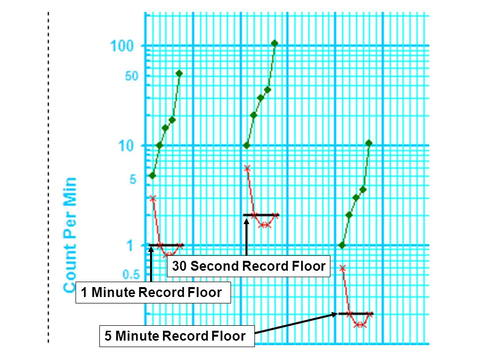 30 Second Record Floor 1 Minute Record Floor 5 Minute Record Floor