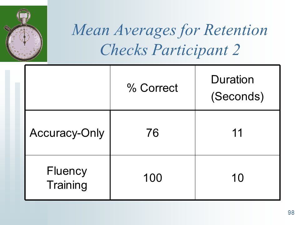 Mean Averages for Retention Checks Participant 2