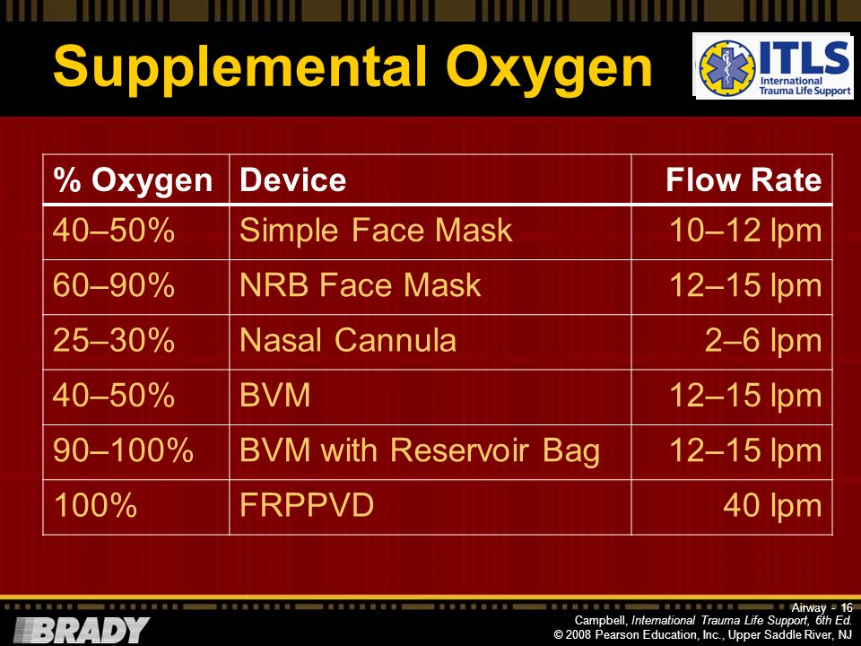Supplemental Oxygen % Oxygen Device Flow Rate 40–50% Simple Face Mask