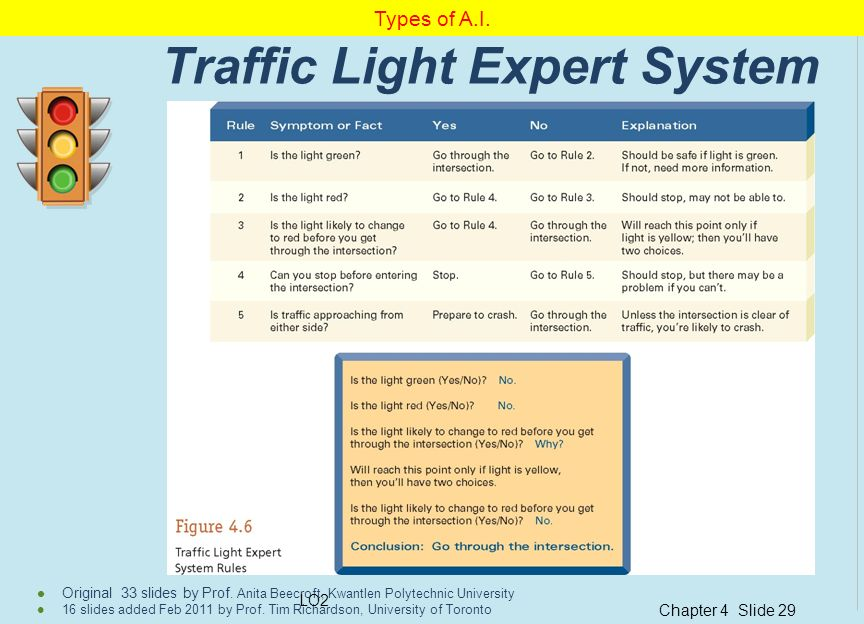 Traffic Light Expert System