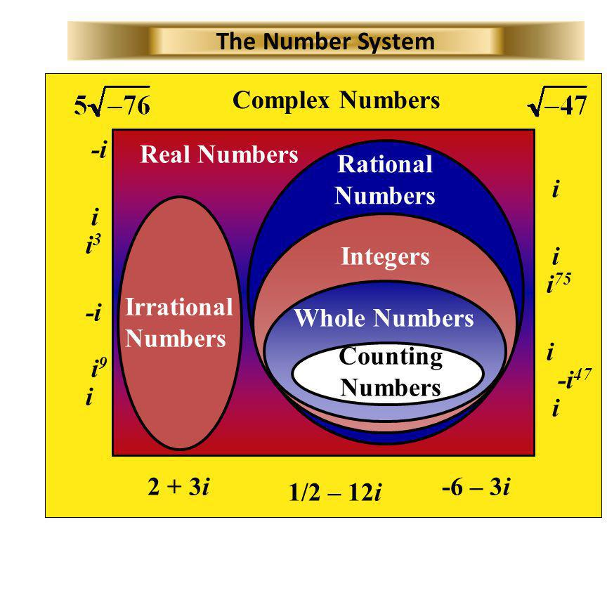 The Number System Complex Numbers. i. -i. i3. i9. Real Numbers. Rational Numbers. i. i75. -i47.