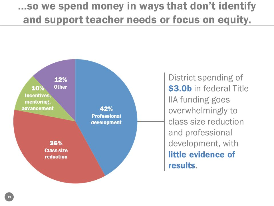 …so we spend money in ways that don't identify and support teacher needs or focus on equity.