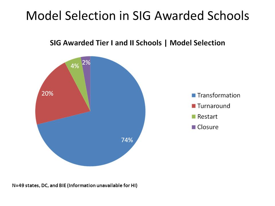 Model Selection in SIG Awarded Schools