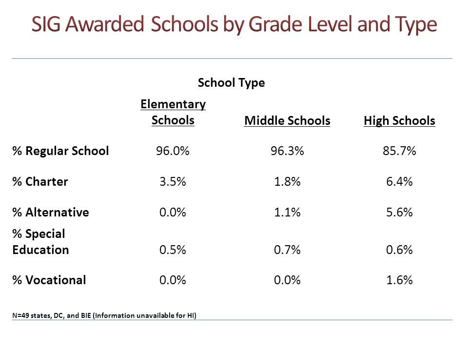 SIG Awarded Schools by Grade Level and Type