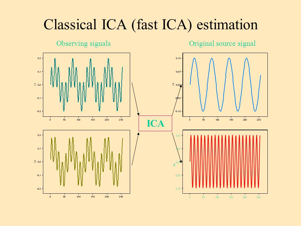 Classical ICA (fast ICA) estimation