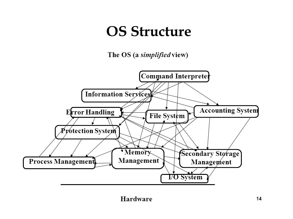 The OS (a simplified view) Secondary Storage Management