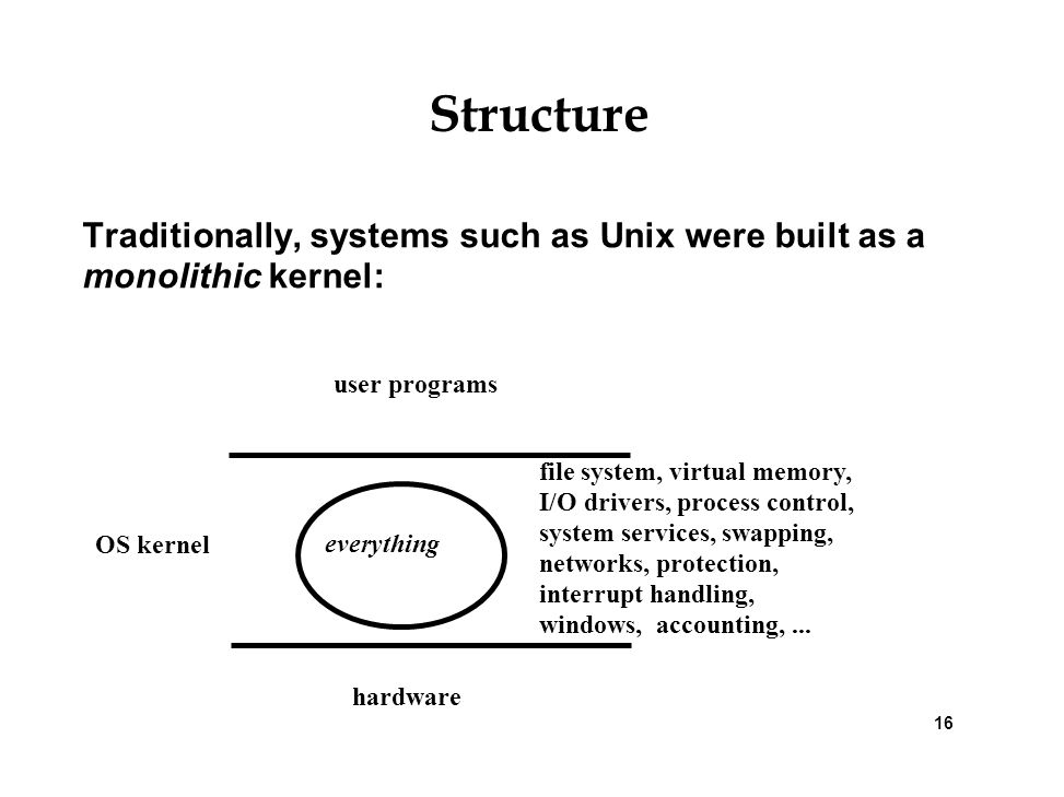 Structure Traditionally, systems such as Unix were built as a monolithic kernel: user programs.