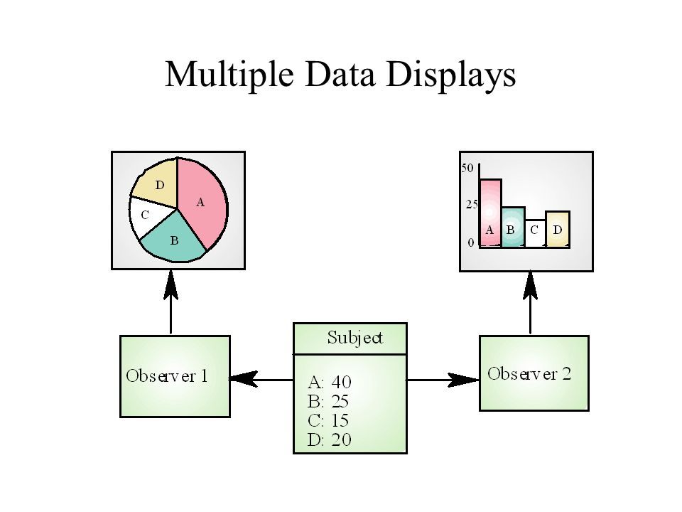 Multiple Data Displays