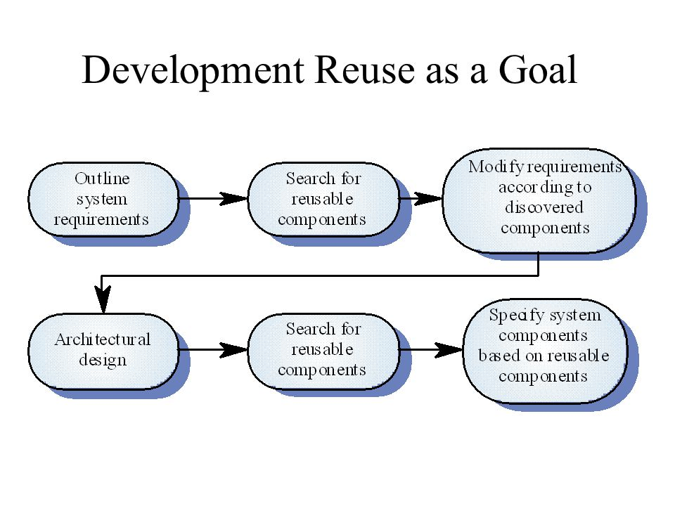 Development Reuse as a Goal