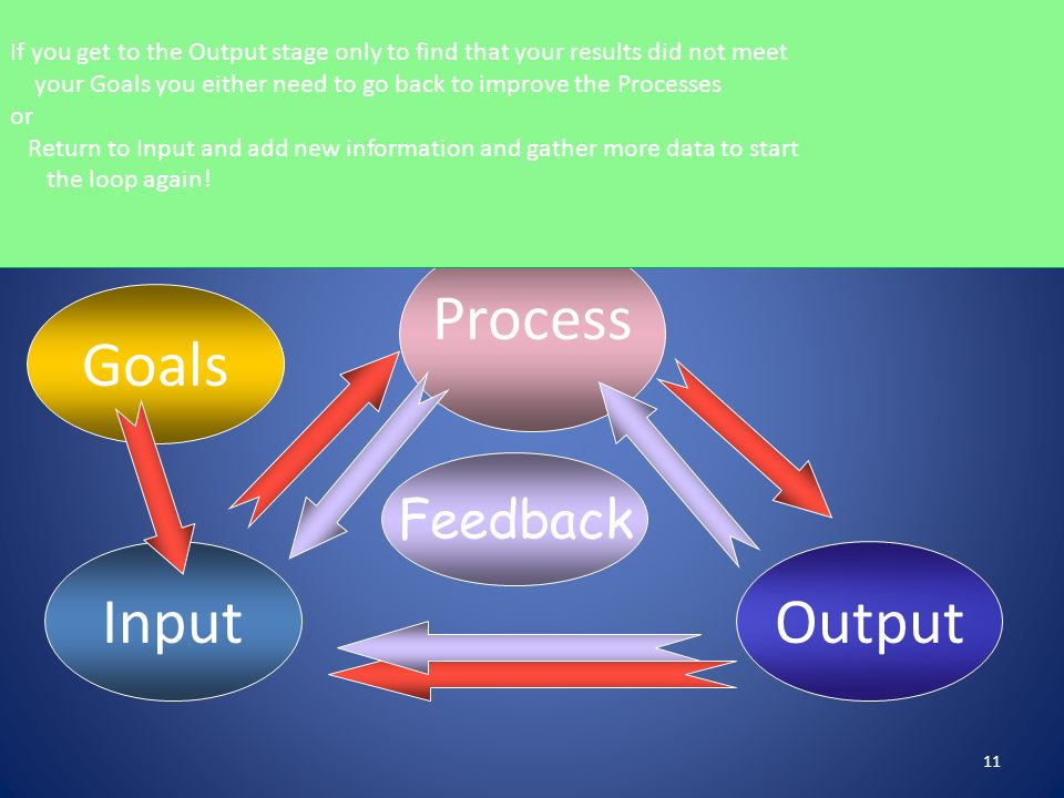 Process Goals Input Output The Universal System Feedback