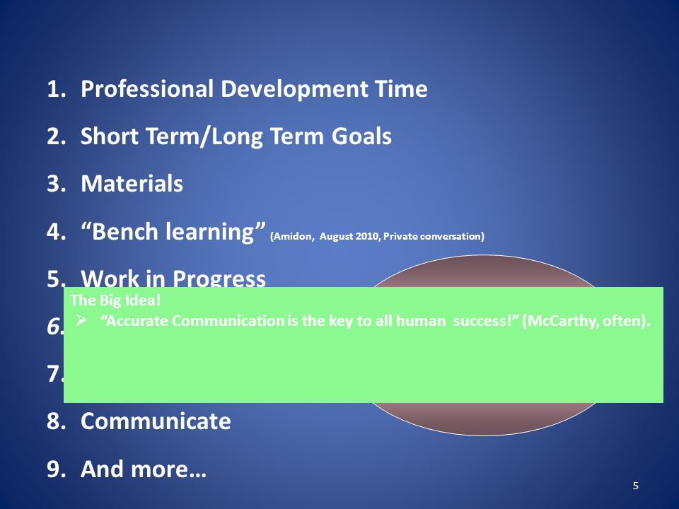 Process Professional Development Time Short Term/Long Term Goals
