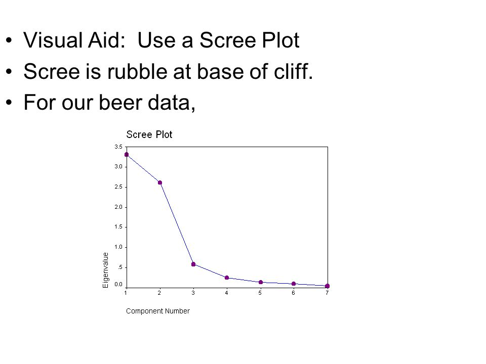 Visual Aid: Use a Scree Plot