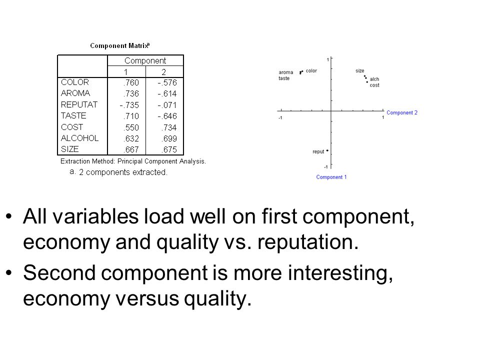 All variables load well on first component, economy and quality vs