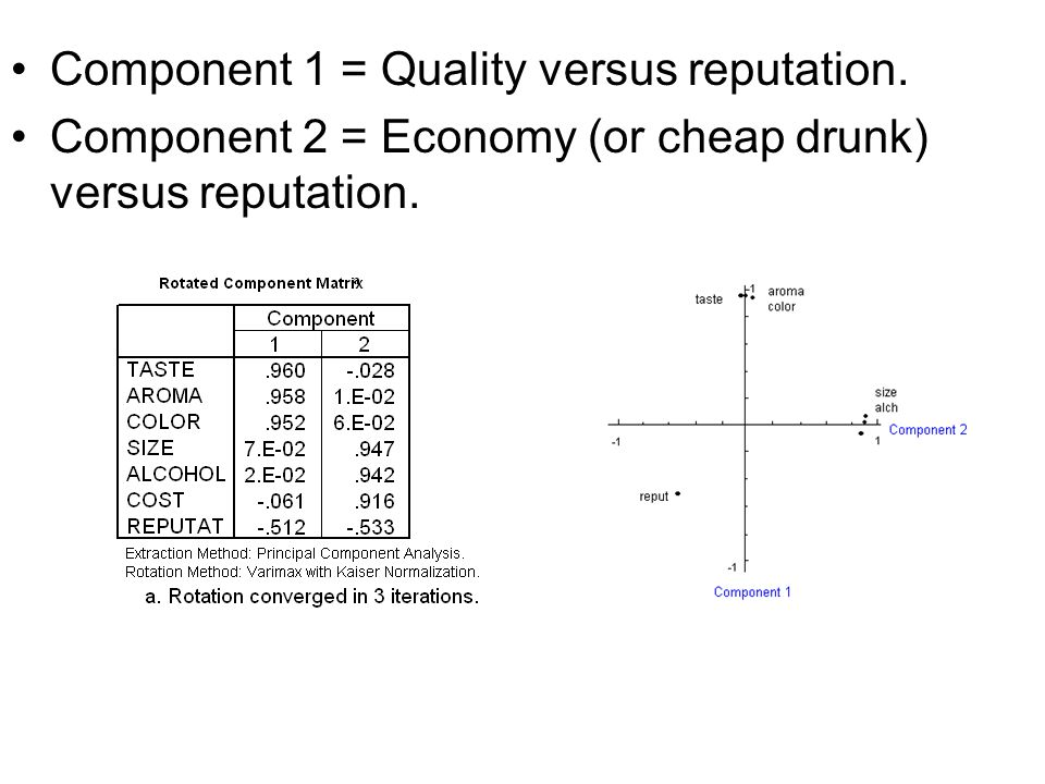 Component 1 = Quality versus reputation.