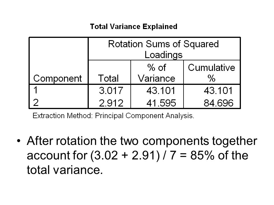 After rotation the two components together account for (3. 02 + 2