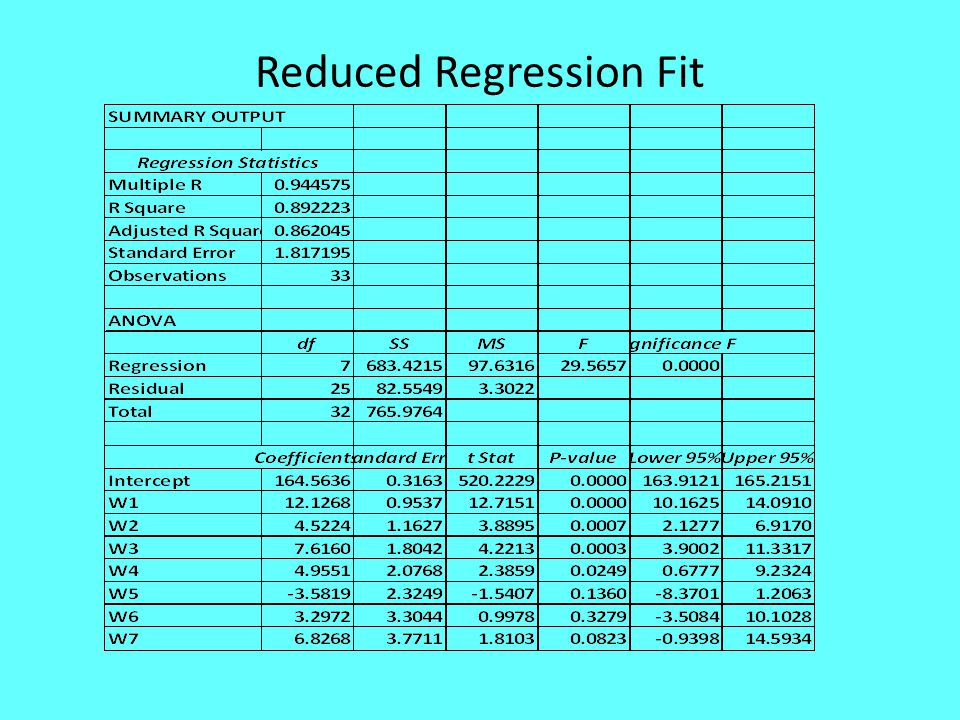 Reduced Regression Fit