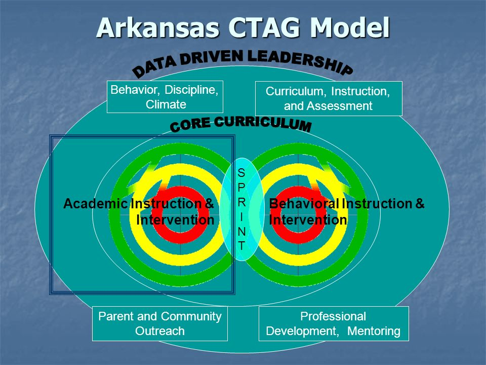 Arkansas CTAG Model DATA DRIVEN LEADERSHIP CORE CURRICULUM