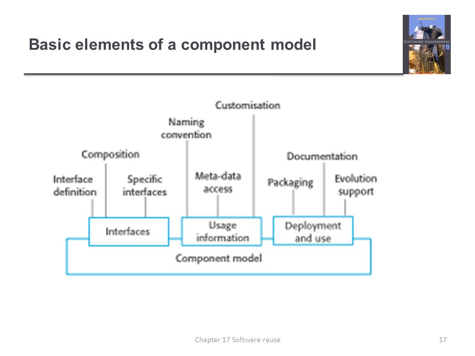 Basic elements of a component model