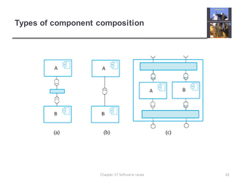 Types of component composition