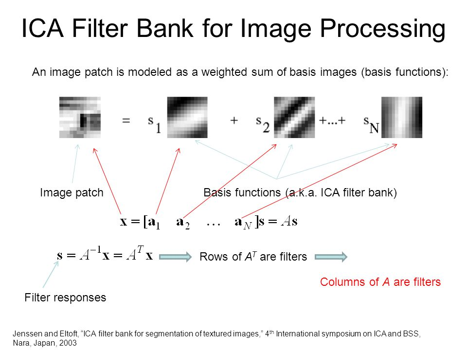 ICA Filter Bank for Image Processing