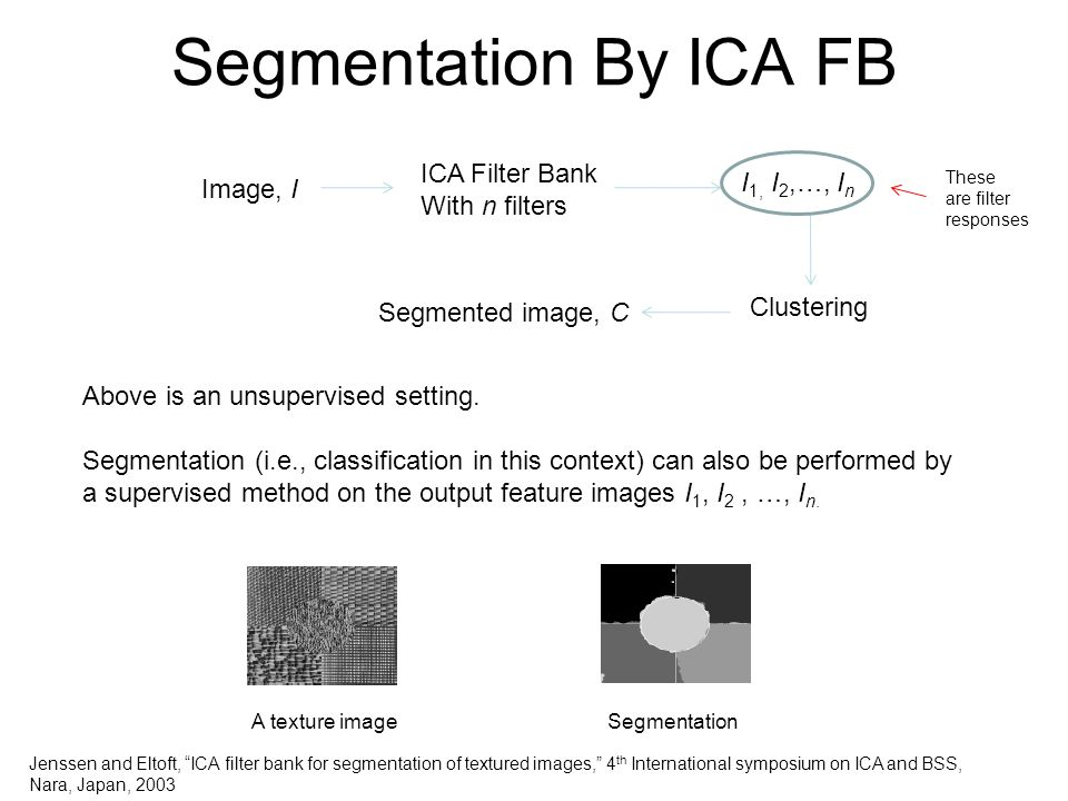 Segmentation By ICA FB ICA Filter Bank With n filters I1, I2,…, In
