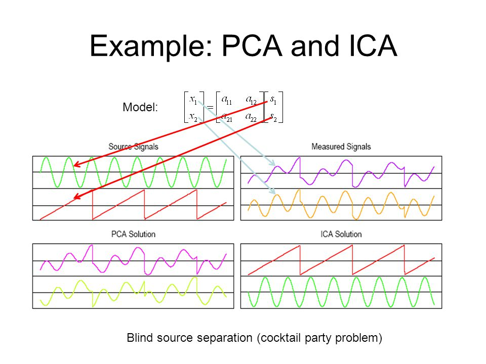 Example: PCA and ICA Model: