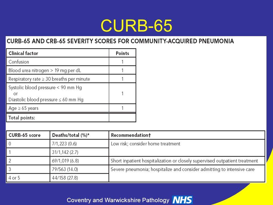 CURB-65