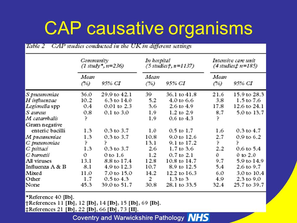CAP causative organisms
