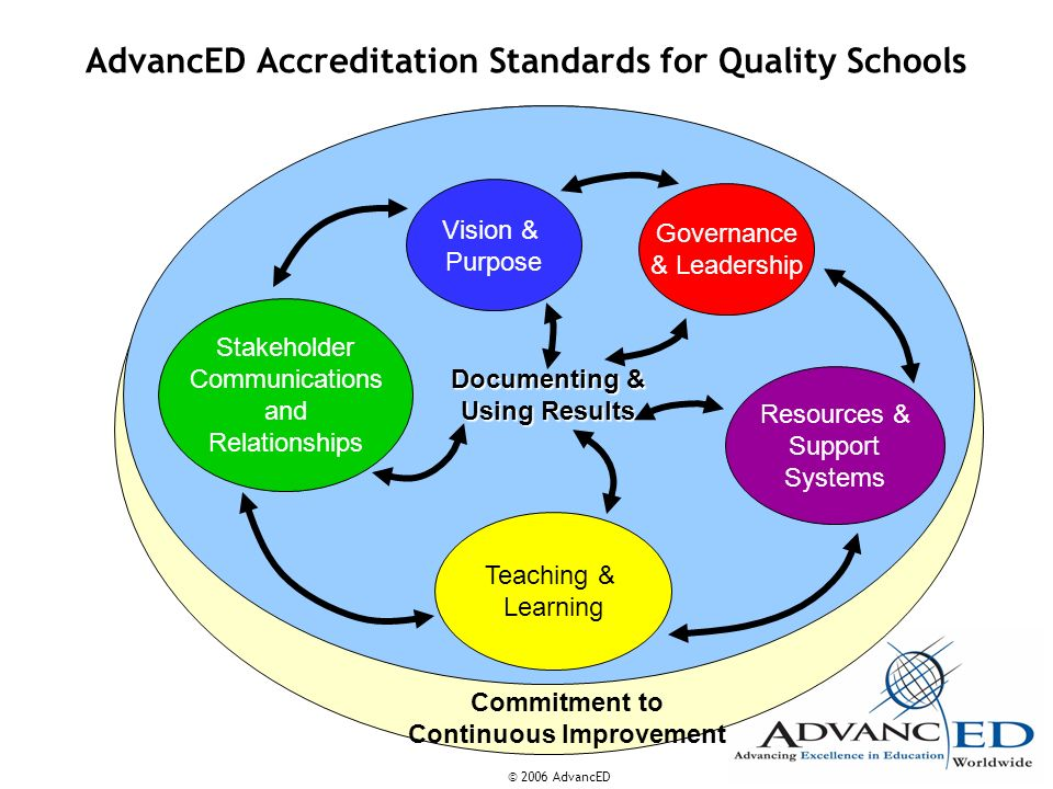 AdvancED Accreditation Standards for Quality Schools