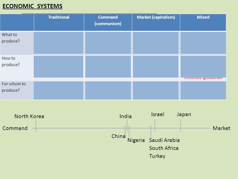 ECONOMIC SYSTEMS Israel Japan North Korea India Command Market China