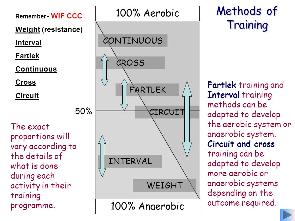 Methods of Training 100% Aerobic 100% Anaerobic CONTINUOUS CROSS