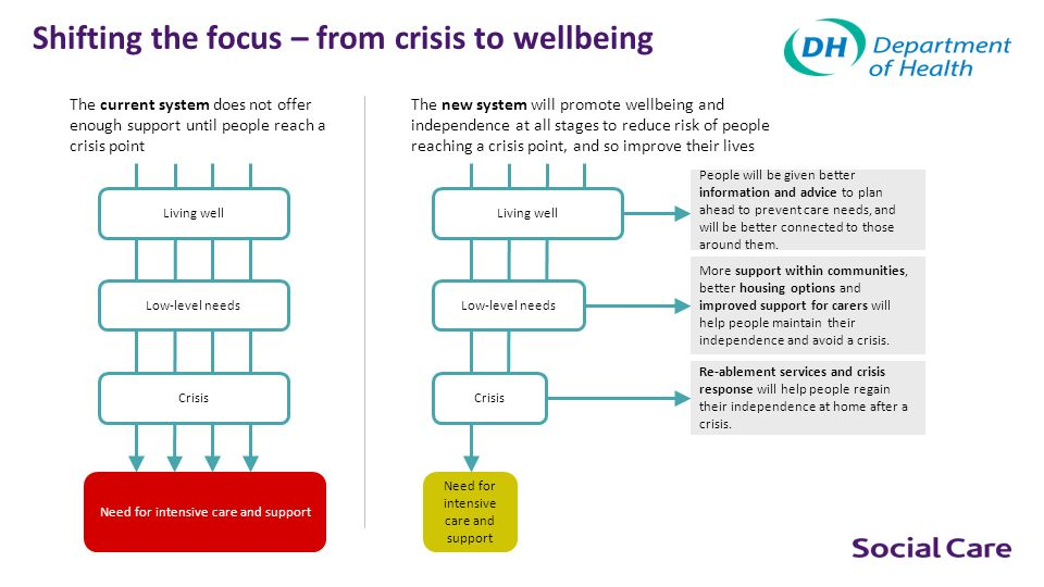 Shifting the focus – from crisis to wellbeing