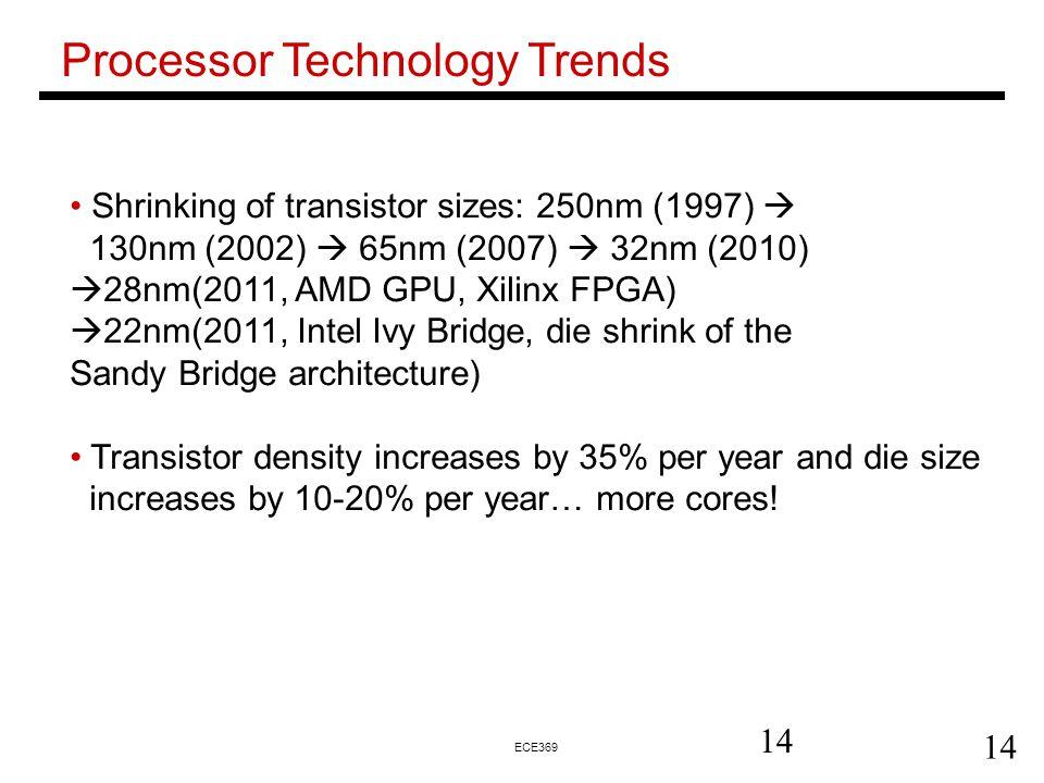 Processor Technology Trends