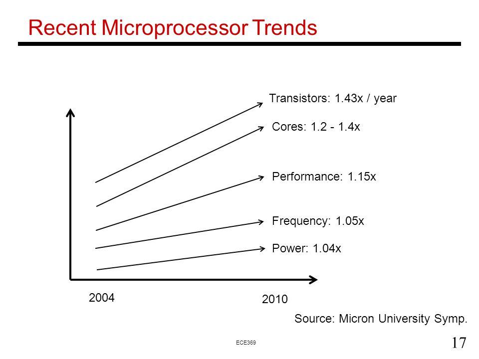 Recent Microprocessor Trends