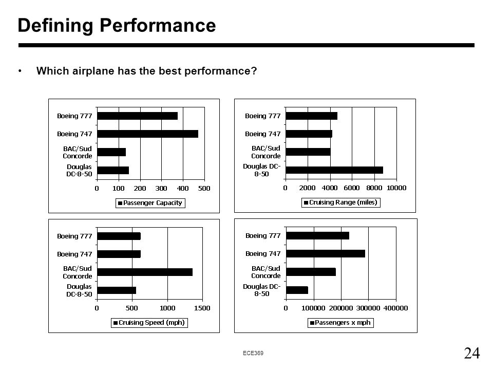 Defining Performance Which airplane has the best performance