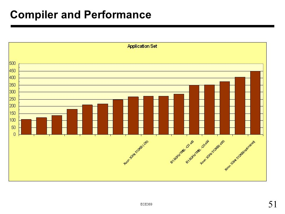 Compiler and Performance