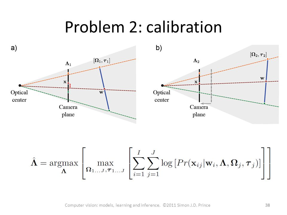 Problem 2: calibration Computer vision: models, learning and inference. ©2011 Simon J.D. Prince 38