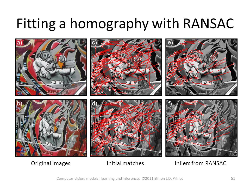 Fitting a homography with RANSAC