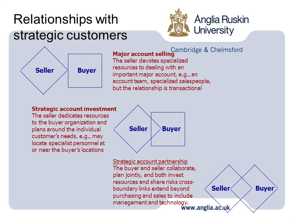 Relationships with strategic customers